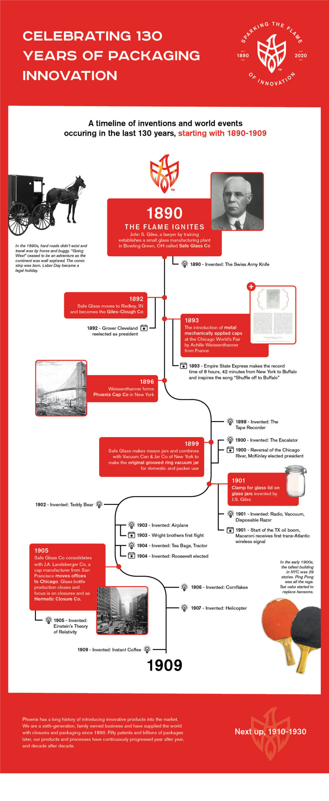 130th anniversary infographic 1890-1909