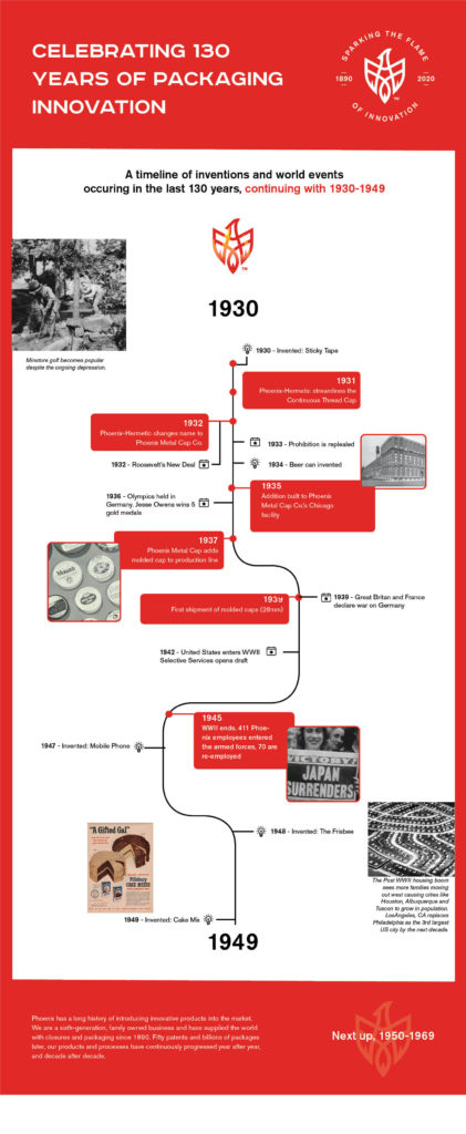 130th anniversary timeline 1930-1949