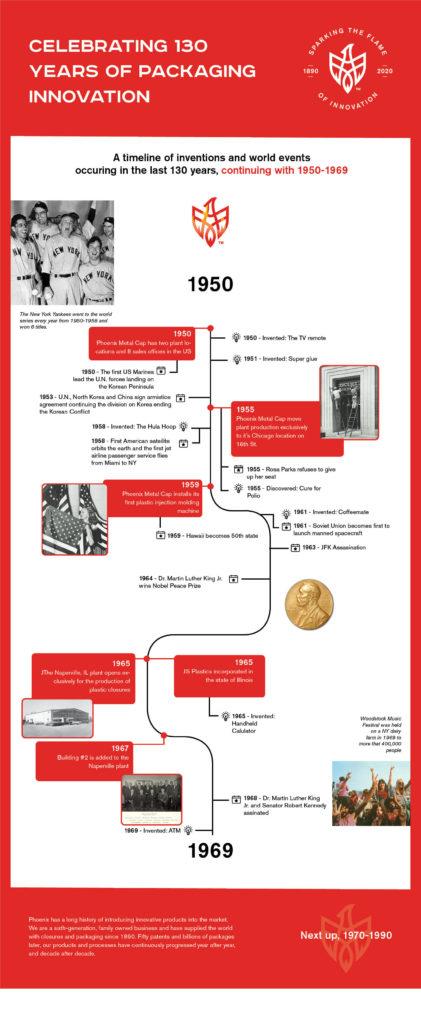 130 Anniversary Timeline 1950-1969