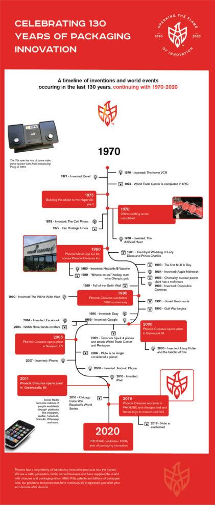 PHOENIX 130th anniversary timeline 1970-2020